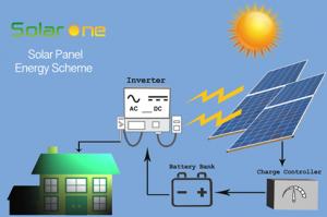 Solar Panel - Solar One - Solar Battery - Inverter - Bahrain