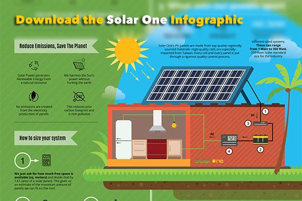 Solar Power Infographic Solarone